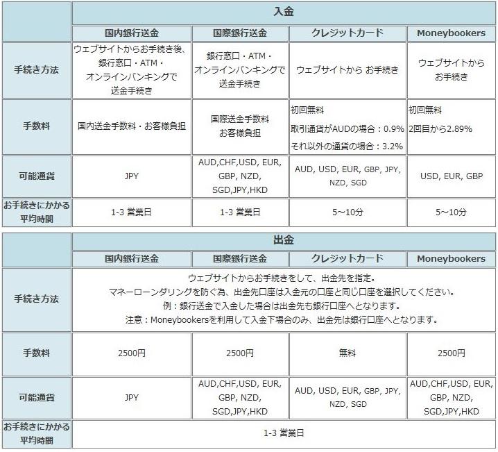 入金出金2014