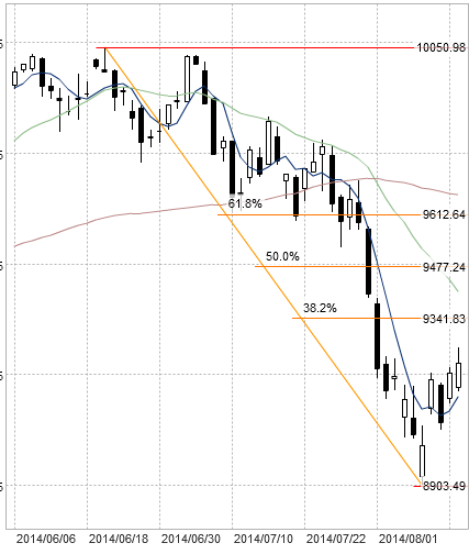 20140815DAX1.png
