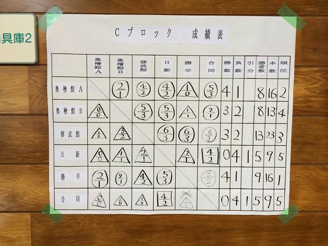 20140716第78回秋田市西地区少年県づ大会⑧