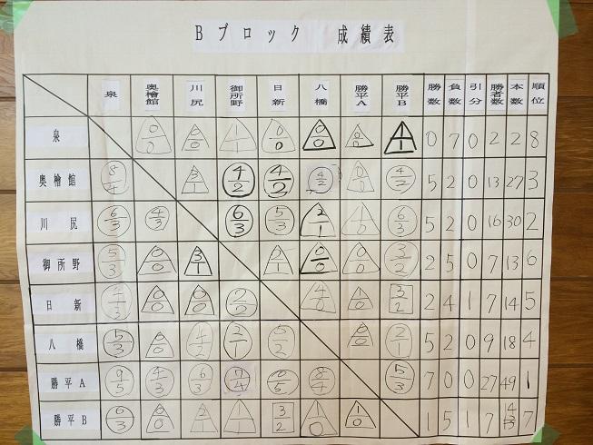 20140716第78回秋田市西地区少年県づ大会⑥