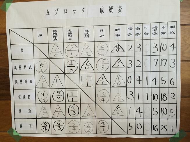 20140716第78回秋田市西地区少年県づ大会⑦