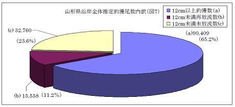 遊漁漁獲円グラフ