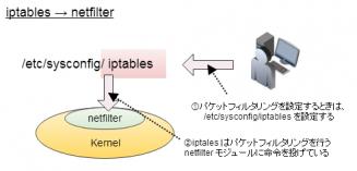 iptables_packetfilter03a.png