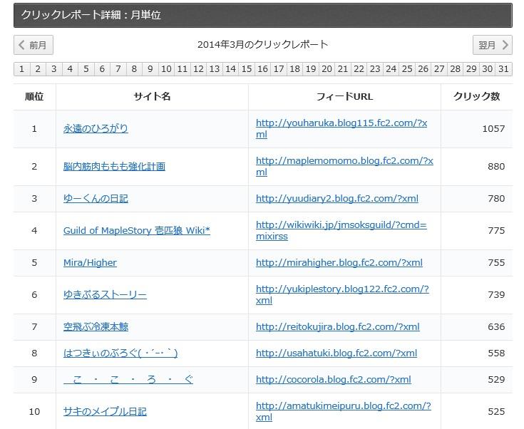 月別レポート - あずさブログリンク集03