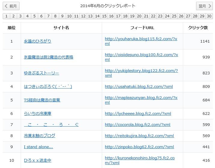 クイックレポート2014‐06