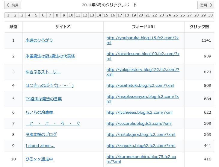 クリックレポート201406