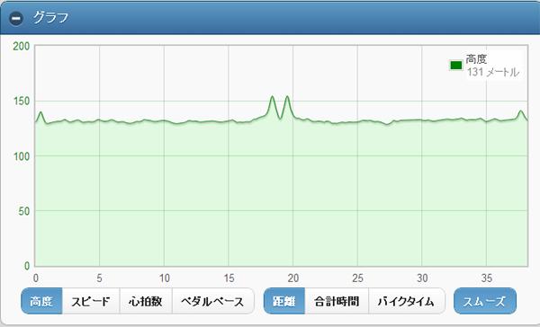 米グラフ2