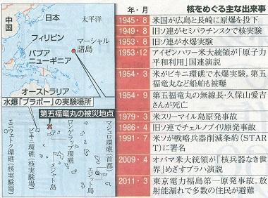 1.ビキニ水爆実験