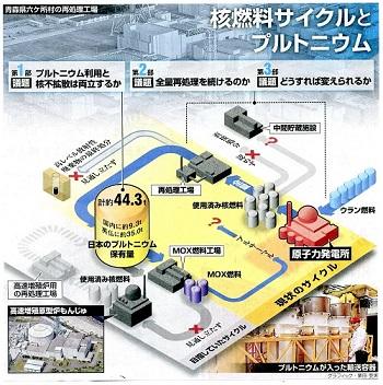 14.1.11朝日・核燃とプルトニウム
