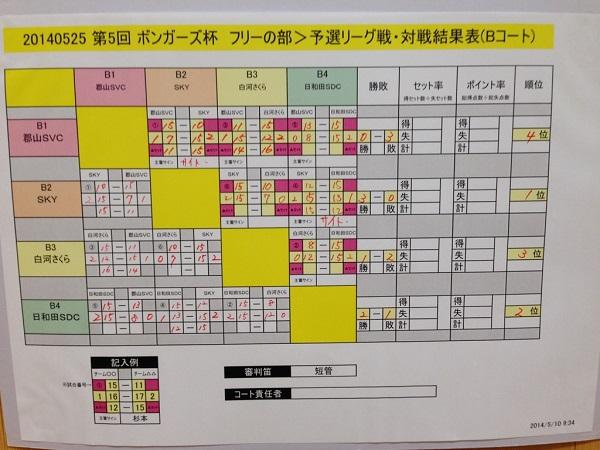 20140525_予選B
