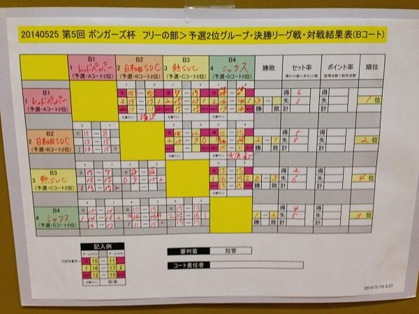20140525_決勝B