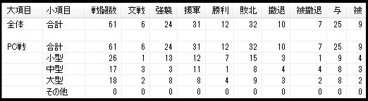 7・11大海戦1日目