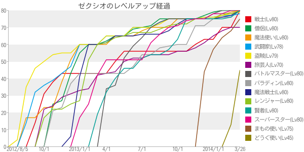 chart_20140326174554ad6.png