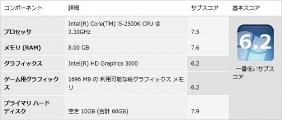 Intel Graphincs HD 3000 エクスペリエンス・インデックス