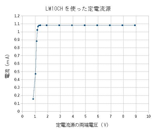 LM10CHを使った定電流源