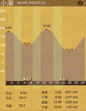 20140222_潮汐