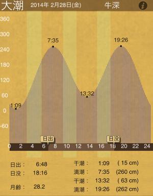 20140228_潮汐