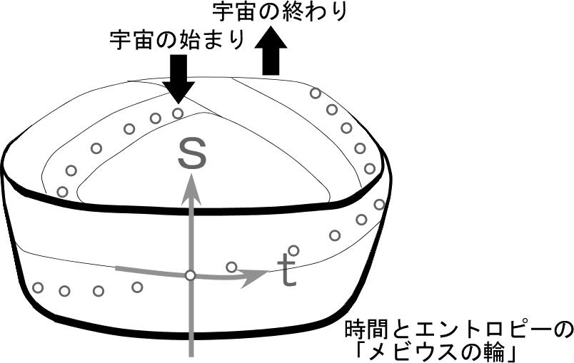 メビウスの輪