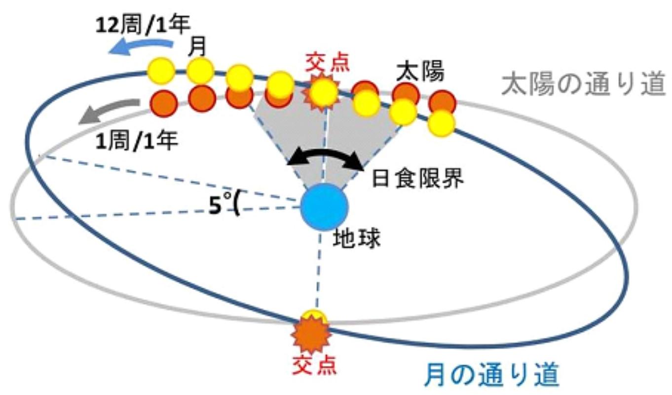 太陽月交点