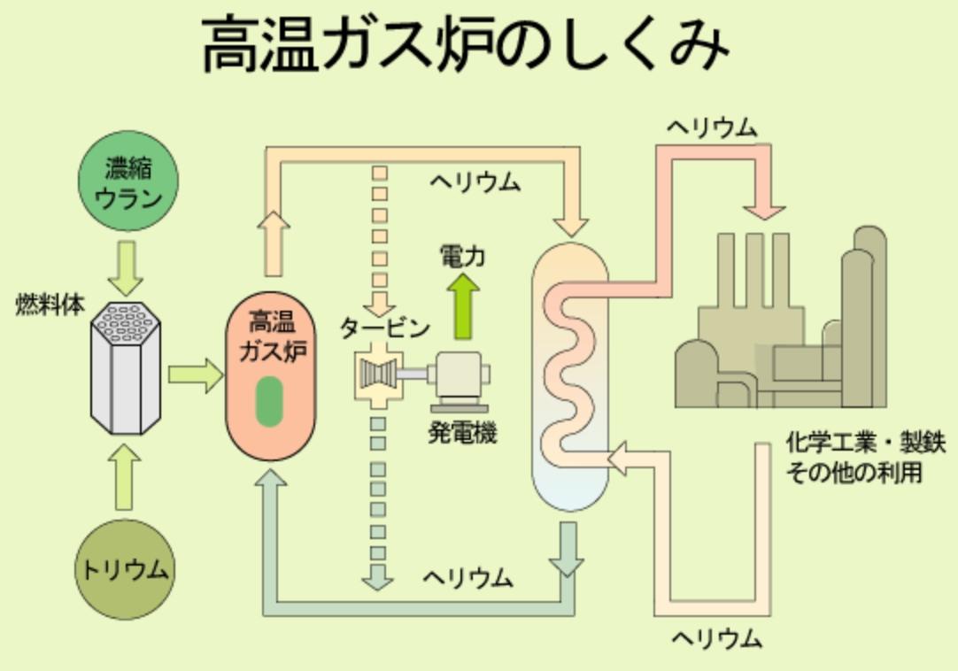 高温ガス炉2