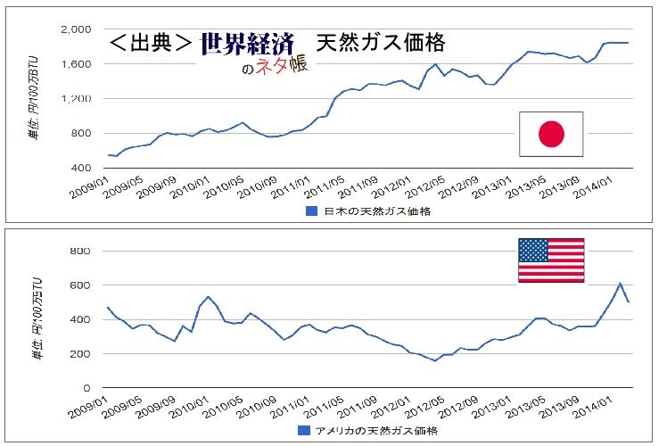 天然ガス価格
