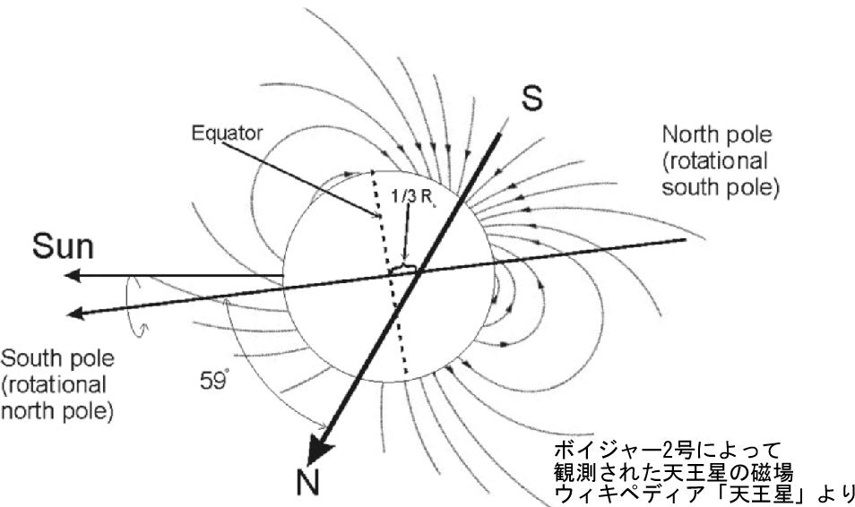 天王星磁軸