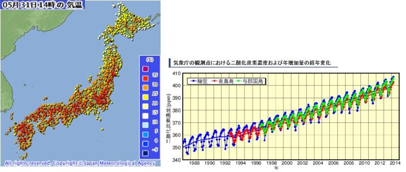 気象庁二酸化炭素
