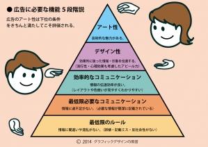 20140603 広告に必要な機能5段階説