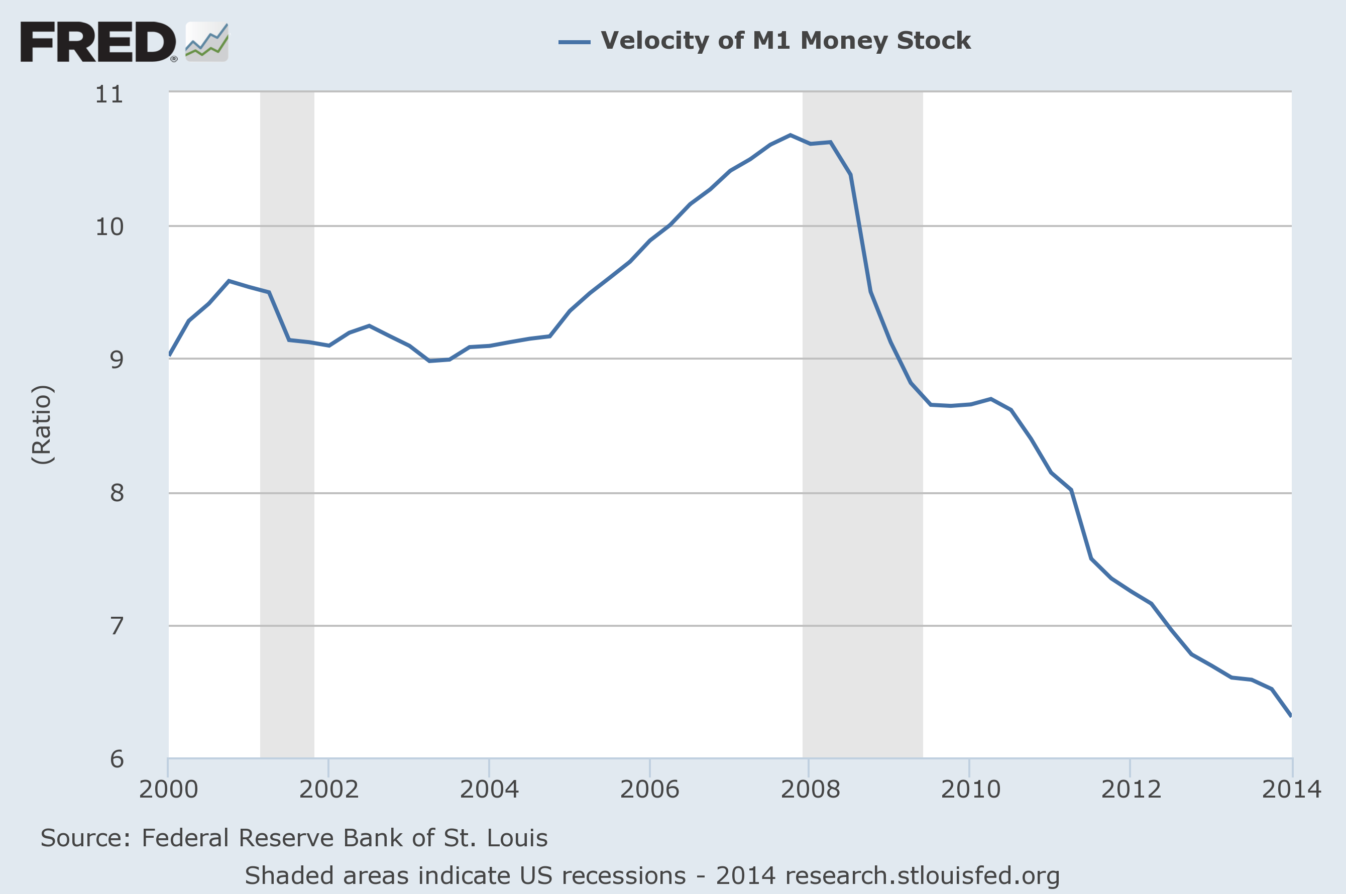 Velocity-Of-Money-M1.png