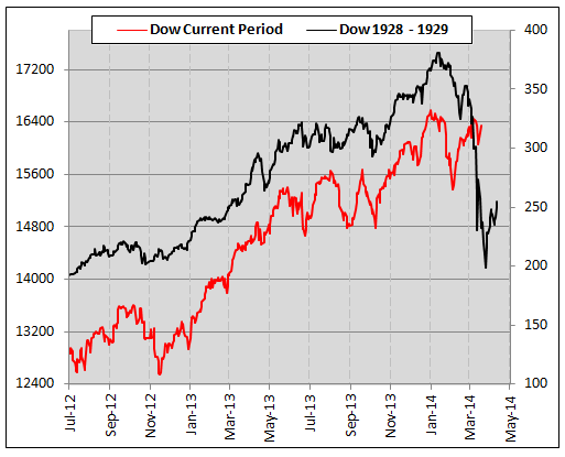 dow-jones-current-vs-1929-crash-chart.png