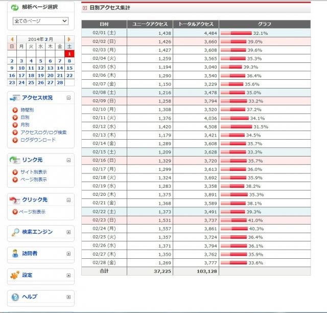 2月アクセス解析-1450