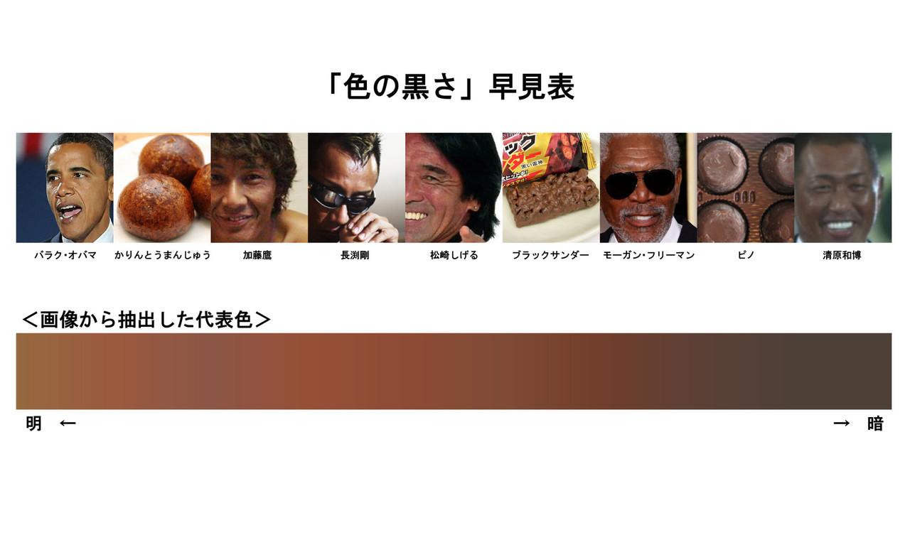 色の黒さ早見表、オバマ大統領・松崎しげる・清原和博