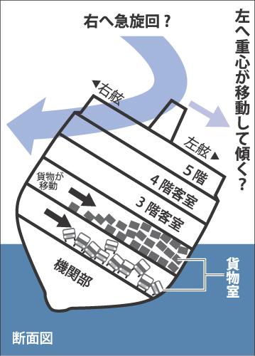 沈没したセウォル号の状況