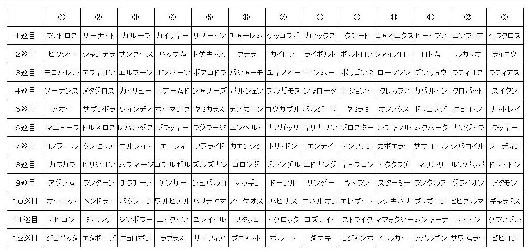 ドラフト結果① (2)