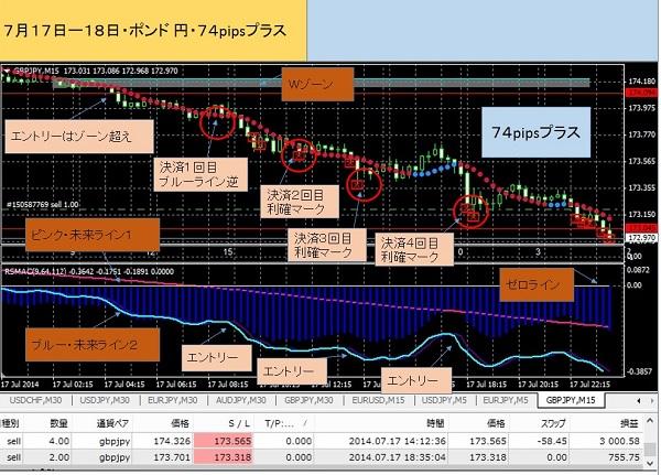 ポンド円717-600