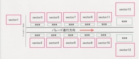 セクター表
