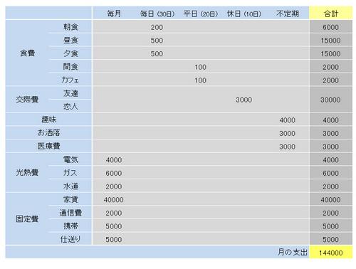 山田予算表