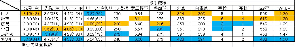 2014 順位 前半 投手成績