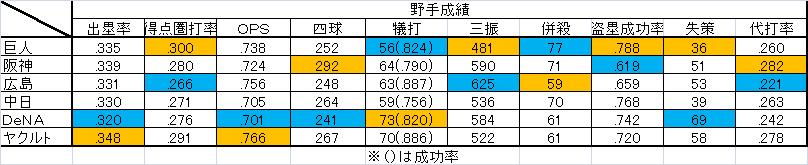 2014 順位 前半 野手成績