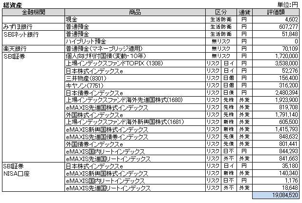 総資産(2014.2)