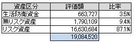 資産別(2014.2)