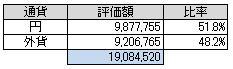 通貨別(2014.2)