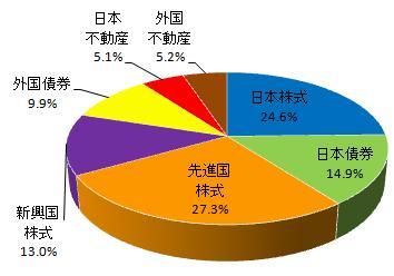 グラフ(2014.2)