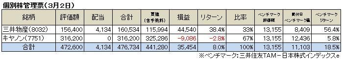 個別株管理票(2014.3)