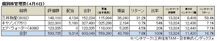 個別株管理票(2014.4)