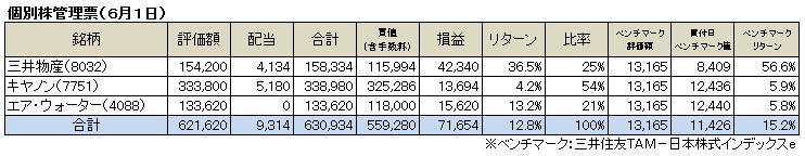 個別株管理票(2014.6)