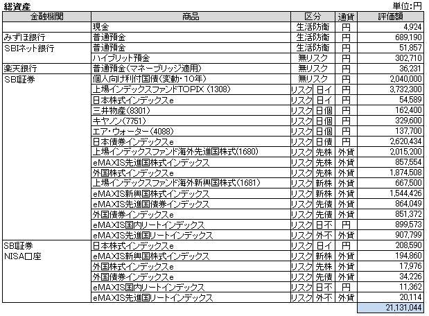 総資産(2014.6)