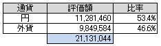 通貨別(2014.6)