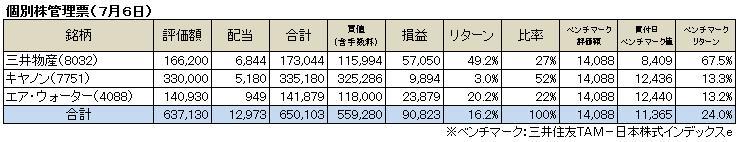 個別株成績(2014.7)