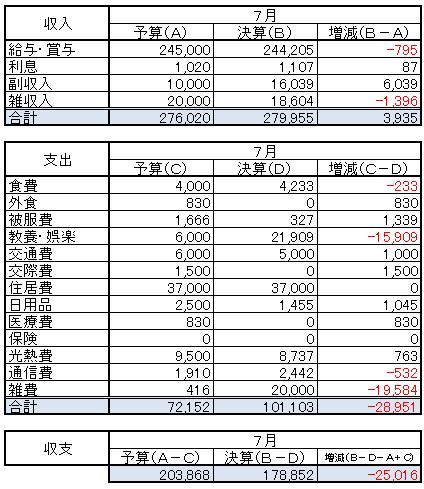 収支(2014.7)